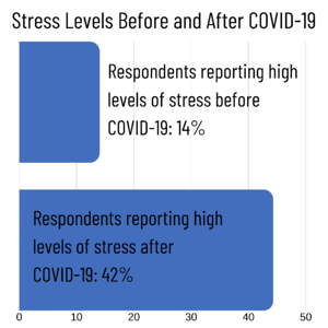Stress Levels Before and After COVID-19