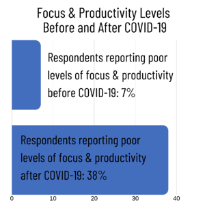 Focus and productivity