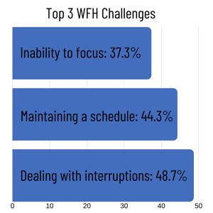 Top 3 WFH Challenges