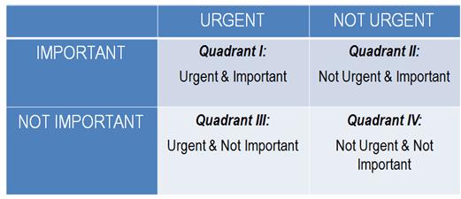 Covey Quadrants
