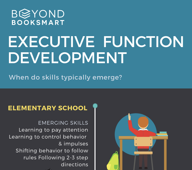 Infographic: Timeline of Executive Function Development
